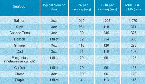 DHA and EPA in seafood. Via: AlwaysOmega3s.com