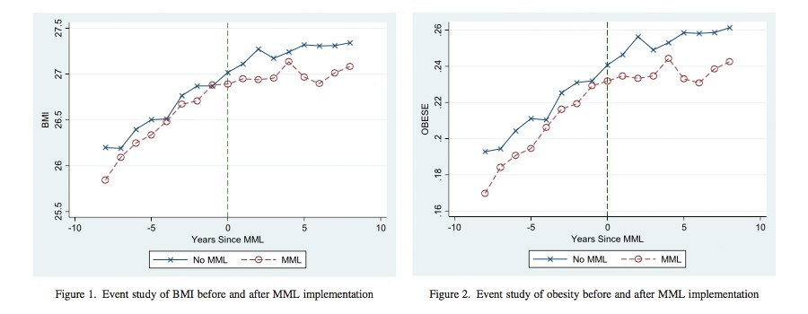 The effects of medical marijuana laws (MMLs) on body mass index (BMI) and obesity.