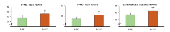 Above figure adapted from the original study manuscript showing ayahuasca-induced changes in two aspects of mindfulness, non-React and non-Judge (from the Five Facets of Mindfulness Questionnaire, FFMQ) and decentering (Experiences Questionnaire). Asterisks denote statistical significance at *p < 0.05 or **p < 0.01.