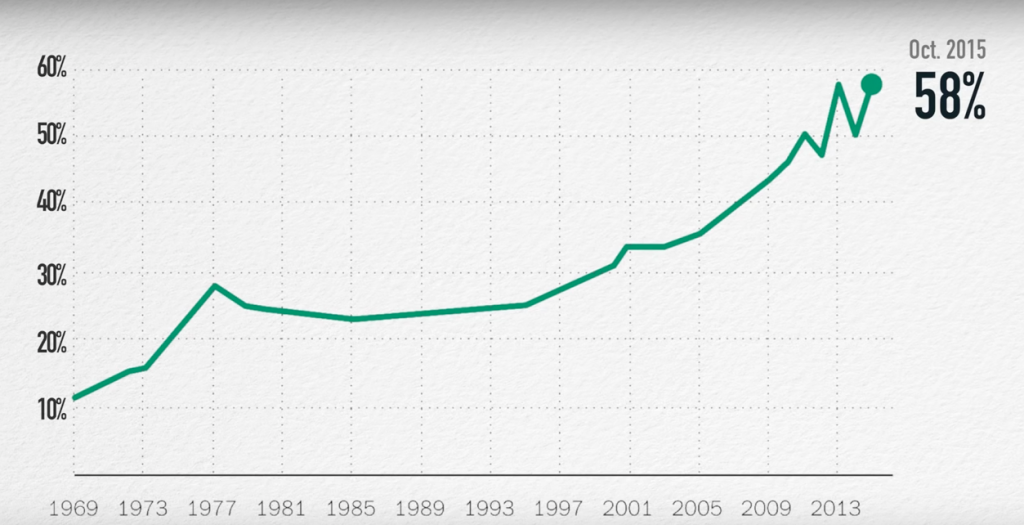 Support for marijuana legalization has steadily risen since the 1960s. Source: Gallup.