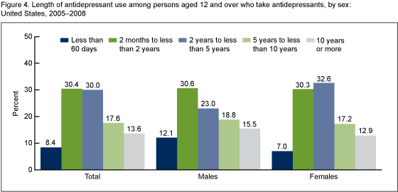 About 14% of Americans taking antidepressant medication have done so for 10 years or longer. Via: cdc.gov/