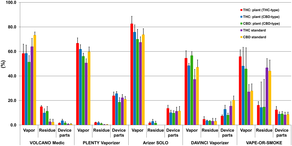 """Image: Percentage of total cannabinoids found in the vapor, residue and device parts. Researchers found the 4 electrically-driven vaporizers (Volcano Medic®, Plenty Vaporizer®, Arizer Solo®, and DaVinci Vaporizer®) offered """"a promising application mode for the safe and efficient administration of medicinal cannabis."""" However, """"combustion of cannabis was observed"""" when they tested the gas-powered (Vape-or-Smoke™) device."""
