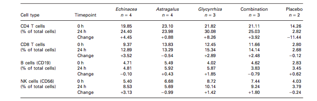 Image: Comparison of echinacea, astragalus, glycyrrhiza, combination, and placebo. Via: Phytotherapy Research.
