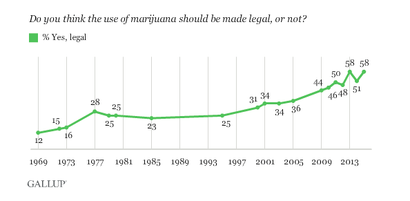 Via: Gallup.com/.