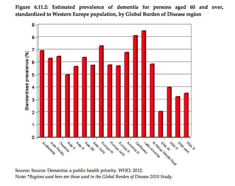 Populations with the highest incidence of ApoE4 are in Africa, yet this WHO graph shows those in Sub-Saharan Africa [SSA] have the lowest incidence of dementia. Via: who.int/.