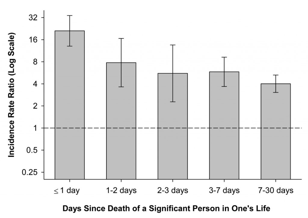 Time of onset of acute myocardial infarction after the loss of a significant person in one's life. Via: nigh.gov.